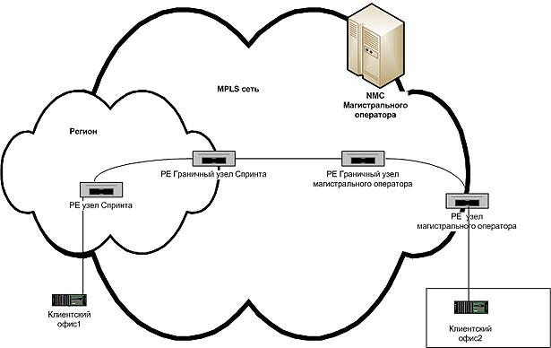 Схема предоставления услуги IP